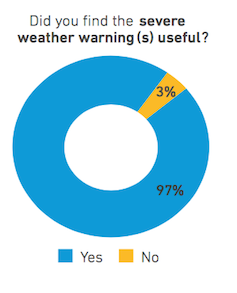 Weather warning pie chart