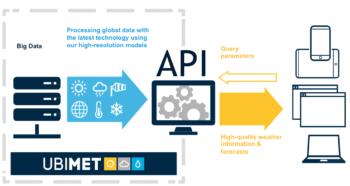 UBIMET Connect Weather Data API
