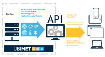 Mit der Datenschnittstelle UBIMET : connect erhalten Sie Zugriff auf globale Ist- und Prognose- Wetterdaten für den Einsatz in Ihren Anwendungen