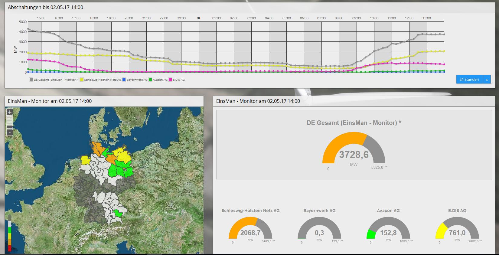 Ubimet Wetter Prognose Einspeisemanagement Strom Anbieter Verteiler