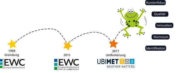 EWC Umfirmierung UBIMET