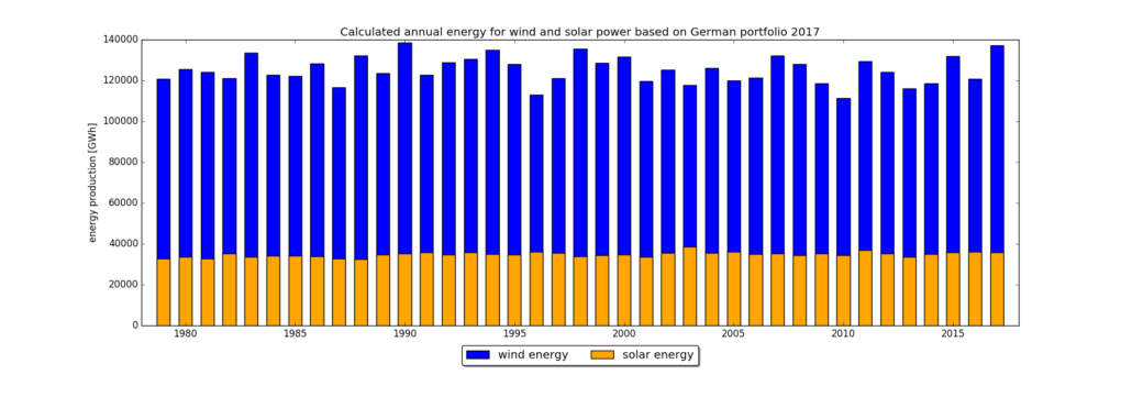 Annual energy for wind and solar power based on German portfolio 2017