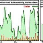 Lanzeitindex Januar 2018 Wind und Solarleistung Deutschland