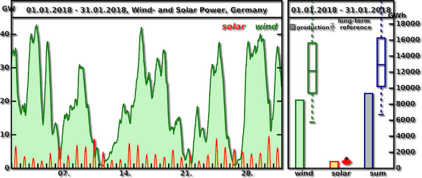 Long-term Index January 2018 wind and solar power Germany