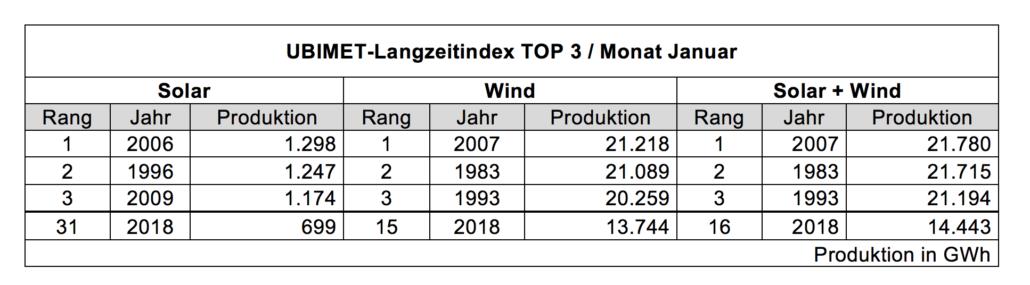 UBIMET-Langzeitindex TOP 3 Monat Januar 2018