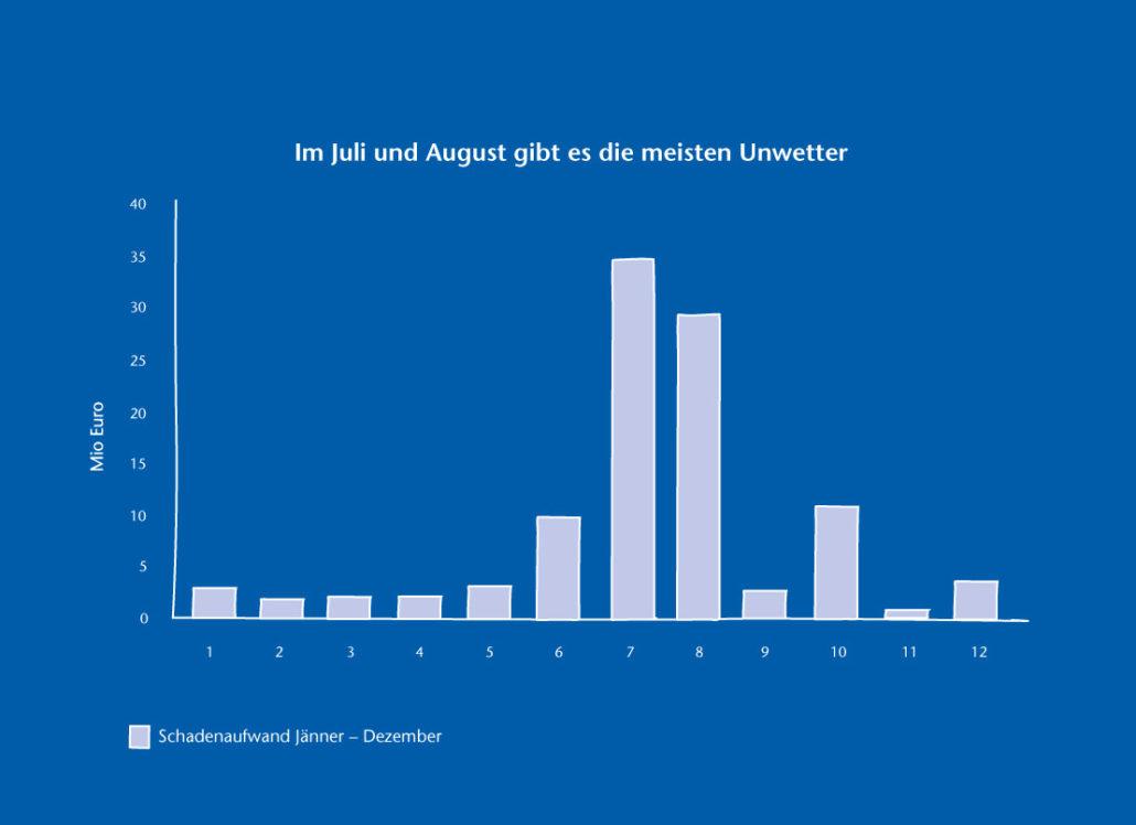 Im Juli und August gibt es die meisten Unwetter