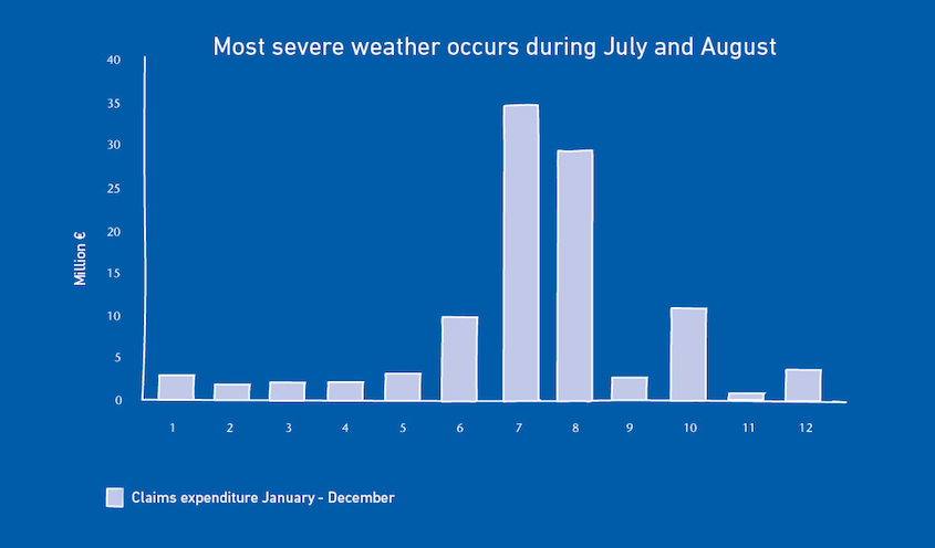 Most severe weather occurs during July and August