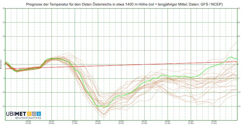 Prognose der Temperatur für den Osten Österreichs in etwa 1400m Höhe