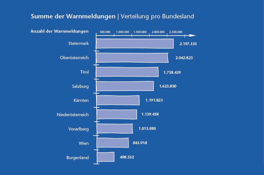 Summe der Warnmeldungen 2017 - Verteilung pro Bundesland
