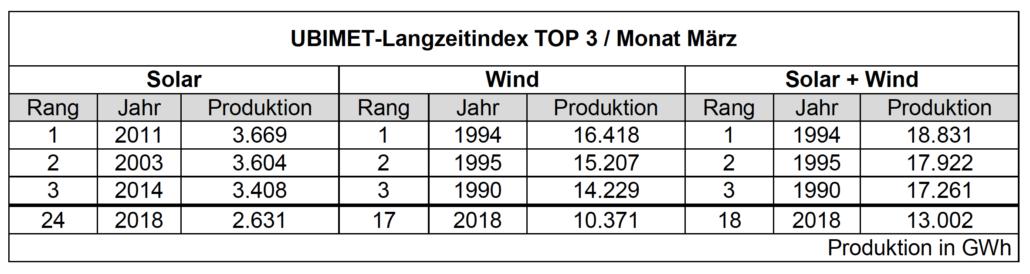 UBIMET-Langzeitindex TOP 3 : Monat März
