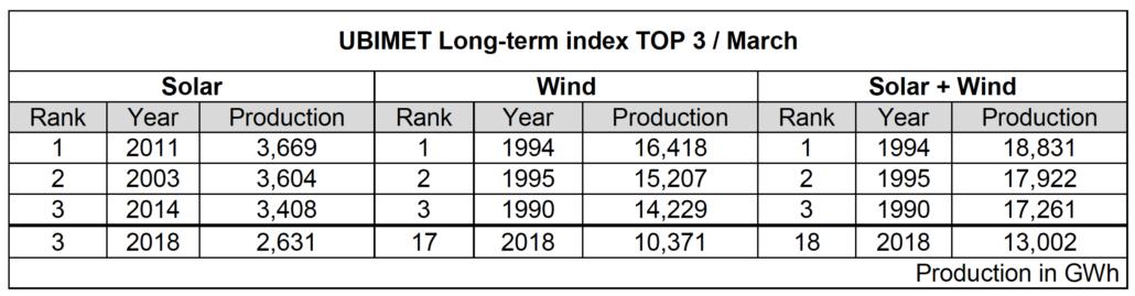 UBIMET Long-term index TOP 3 : March