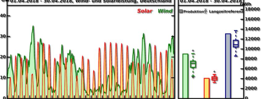UBIMET-Langzeitindex April 2018