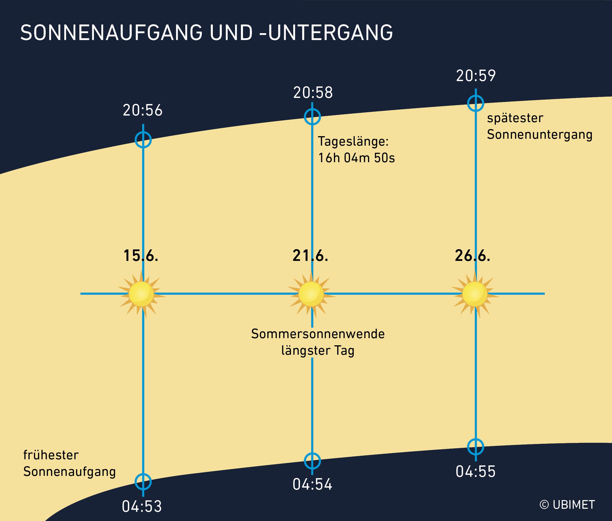 Entwicklung von Sonnenaufgang und -untergang rund um die Sommersonnenwende 2018