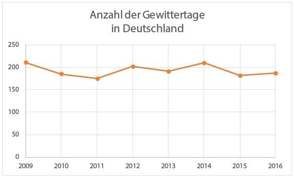 Anzahl-der-Gewittertage-in-Deutschland-2016
