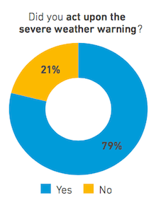 Did you act upon the severe weather warning?