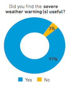 Did you find the weather warnings useful?