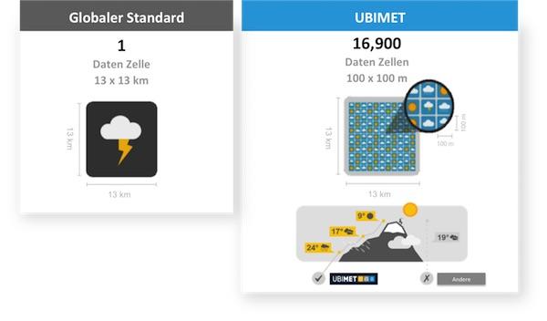 Einzigartiges-punktgenaues-Wettermodell