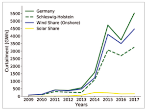 Energiemengen-des Einspeisemanagements-in-Deutschland-und-Schleswig-Holstein-von-2009–2017