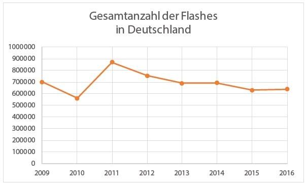 Gesamtanzahl-der-Flashes-in-Deutschland-2016