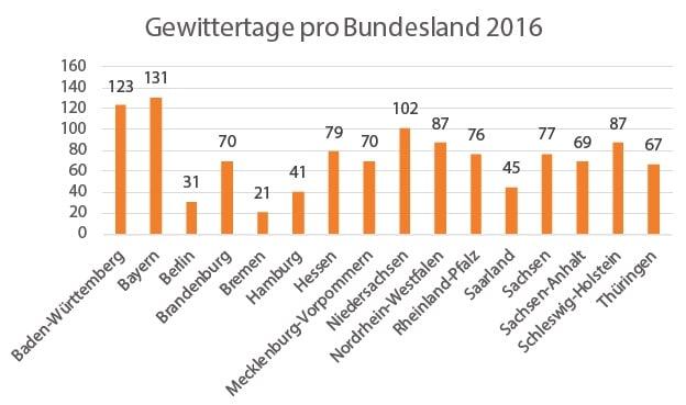 Gewittertage pro Bundesland 2016