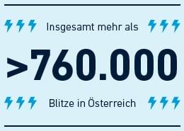 Insgesamt-mehr-als-760000-Blitze-in-Österreich-2015