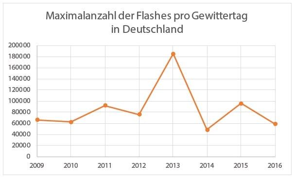 Maximalanzahl-der-Flashes-pro-Gewittertag-in-Deutschland-2016