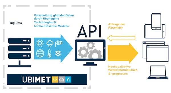 UBIMET-Connect-Wetterdaten-API