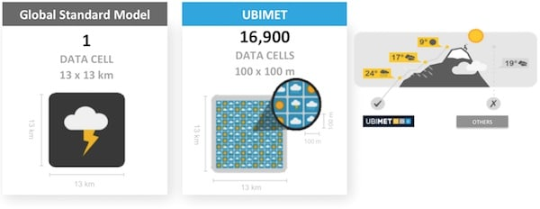 UBIMET-Weather-Modelling-Higher-Resolution-Most-Precise