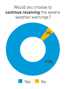 Would you choose to continue receiving the severe weather warnings?