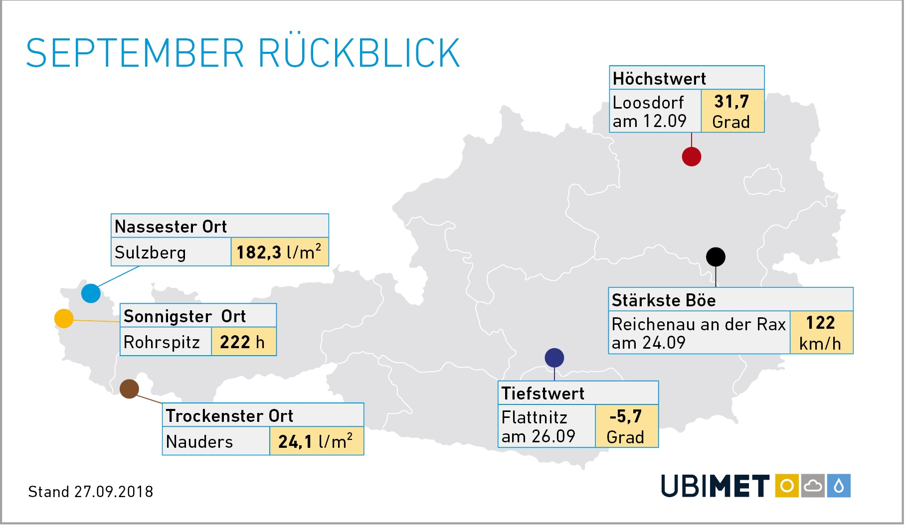 Rückblick September 2018