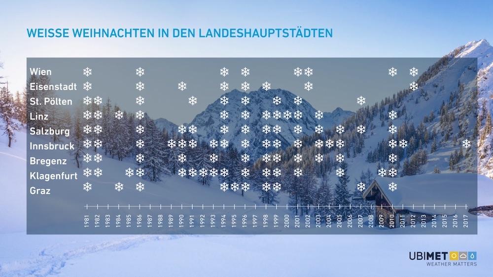 Schneeübersicht zu Weihnachten seit 1981