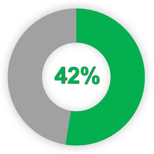 Schadenprävention: 42% der Kunden berichten, dass sie aufgrund der Warnungen bereits einen Schaden verhindern konnten