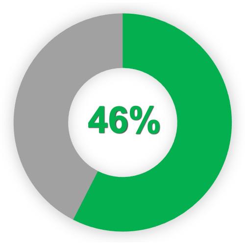 46% Weiterempfehlungsrate und Weiterleitung der Warnungen an durchschnittlich 3,3 weitere Personen.